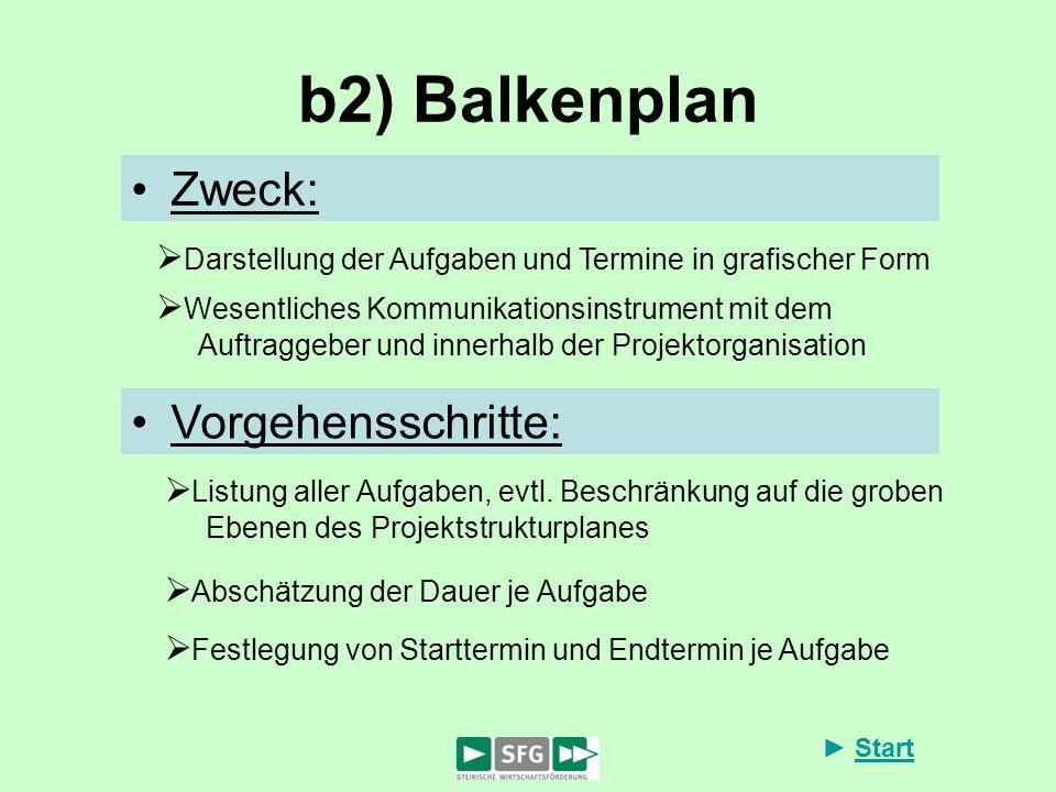 Start b2) Balkenplan Zweck: Darstellung der Aufgaben und Termine in grafischer Form Wesentliches Kommunikationsinstrument mit dem Auftraggeber und inn