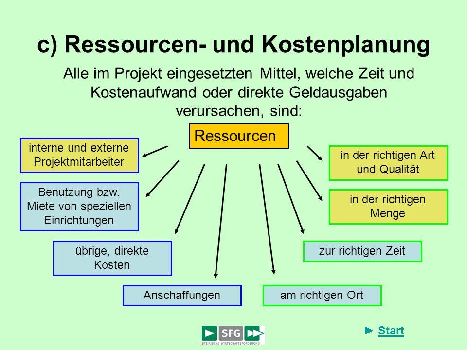 Start c) Ressourcen- und Kostenplanung Ressourcen Alle im Projekt eingesetzten Mittel, welche Zeit und Kostenaufwand oder direkte Geldausgaben verursa