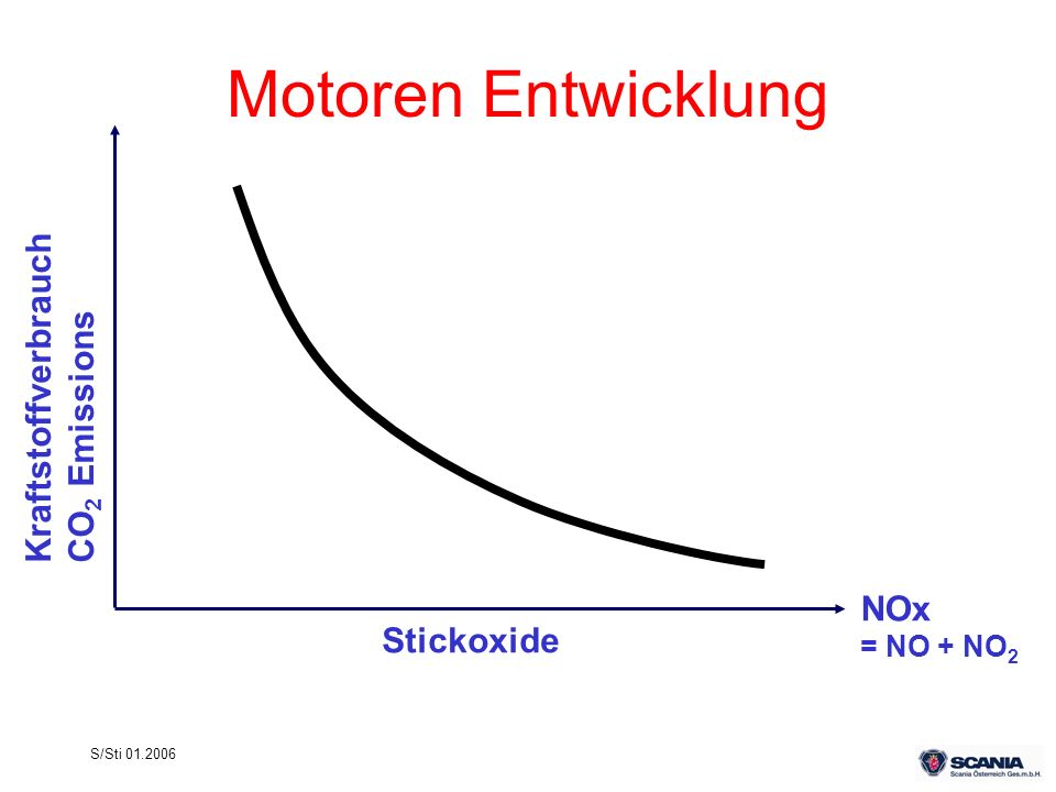 S/Sti 01.2006 Stickoxide NOx = NO + NO 2 KraftstoffverbrauchCO 2 Emissions Motoren Entwicklung