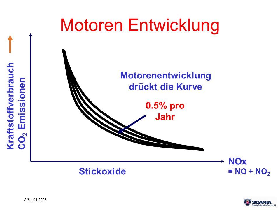 S/Sti 01.2006 Motorenentwicklung drückt die Kurve Stickoxide 0.5% pro Jahr NOx = NO + NO 2 Motoren Entwicklung KraftstoffverbrauchCO 2 Emissionen