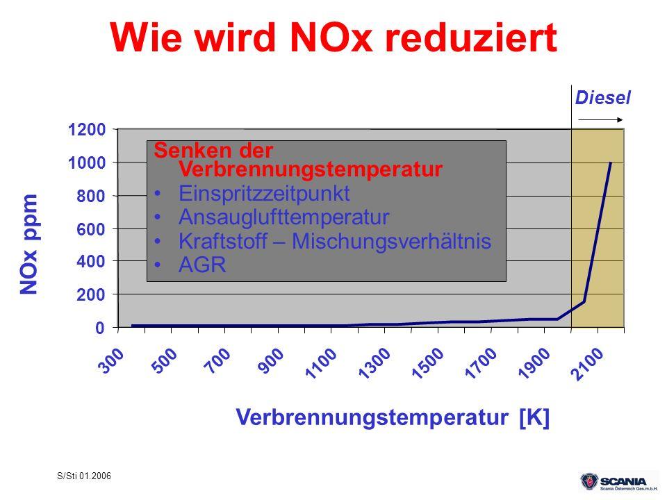 S/Sti 01.2006 Wie wird NOx reduziert Verbrennungstemperatur [K] NOx ppm 0 200 400 600 800 1000 1200 300500700900 110013001500170019002100 Diesel Senke