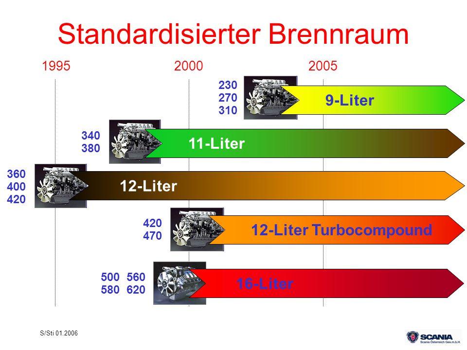 S/Sti 01.2006 Standardisierter Brennraum 199520002005 12-Liter 12-Liter Turbocompound 9-Liter 16-Liter 11-Liter 500 560 580 620 420 470 360 400 420 34