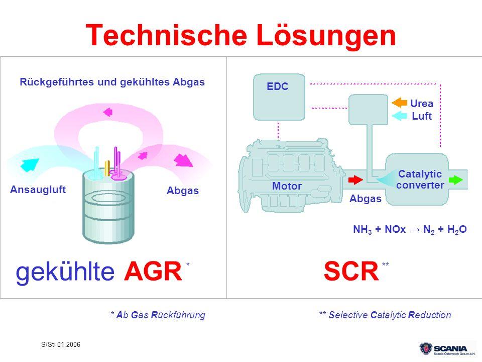 S/Sti 01.2006 gekühlte AGRSCR Technische Lösungen EDC Urea Luft Catalytic converter Motor Abgas NH 3 + NOx N 2 + H 2 O Rückgeführtes und gekühltes Abg