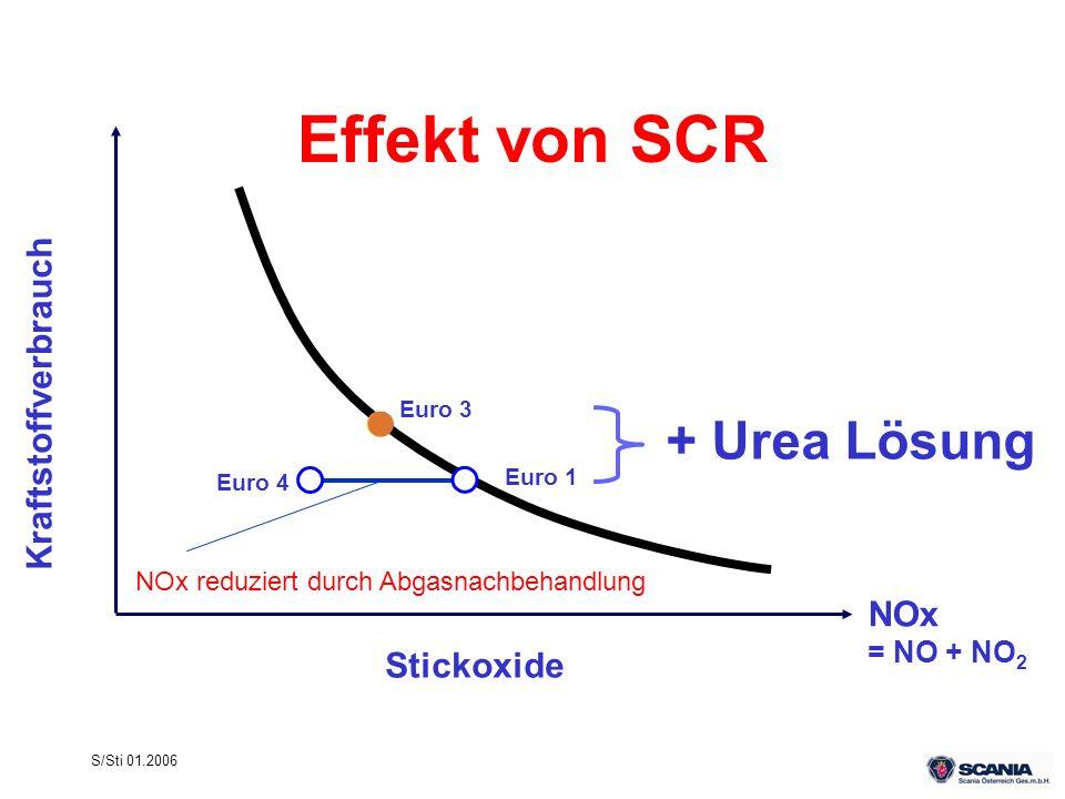 S/Sti 01.2006 Effekt von SCR Stickoxide NOx = NO + NO 2 Kraftstoffverbrauch Euro 4 Euro 1 Euro 3 NOx reduziert durch Abgasnachbehandlung + Urea Lösung