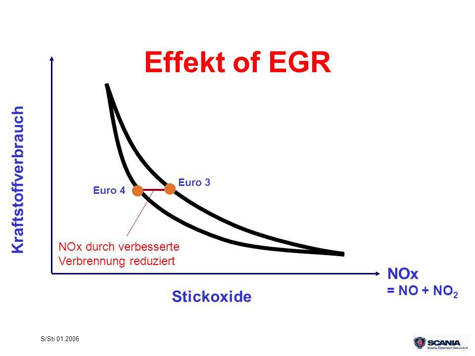 S/Sti 01.2006 Effekt of EGR NOx = NO + NO 2 Kraftstoffverbrauch Euro 4 Stickoxide NOx durch verbesserte Verbrennung reduziert Euro 3