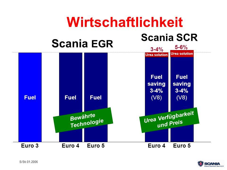S/Sti 01.2006 Wirtschaftlichkeit Fuel Euro 3 Scania SCR Fuel Euro 4 Fuel Euro 5 Urea solution Fuel saving 3-4% (V8) Euro 4 3-4% Scania EGR Fuel saving