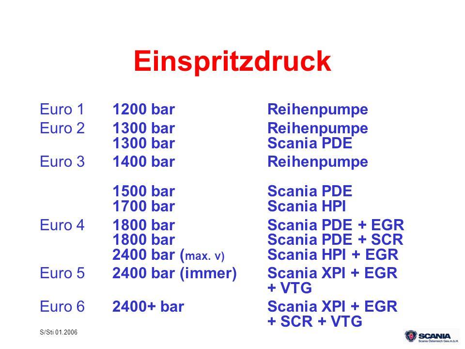 S/Sti 01.2006 Einspritzdruck Euro 11200 barReihenpumpe Euro 21300 bar Reihenpumpe 1300 bar Scania PDE Euro 31400 barReihenpumpe 1500 barScania PDE 170
