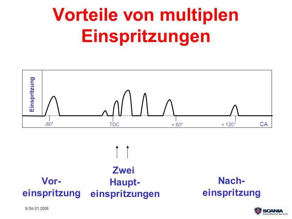 S/Sti 01.2006 Vorteile von multiplen Einspritzungen Vor- einspritzung Einspritzung -60° TDC + 60° + 120° CA Zwei Haupt- einspritzungen Nach- einspritz
