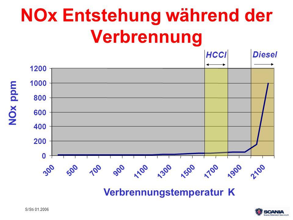 S/Sti 01.2006 NOx Entstehung während der Verbrennung Verbrennungstemperatur K NOx ppm 0 200 400 600 800 1000 1200 300500700900 11001300150017001900210
