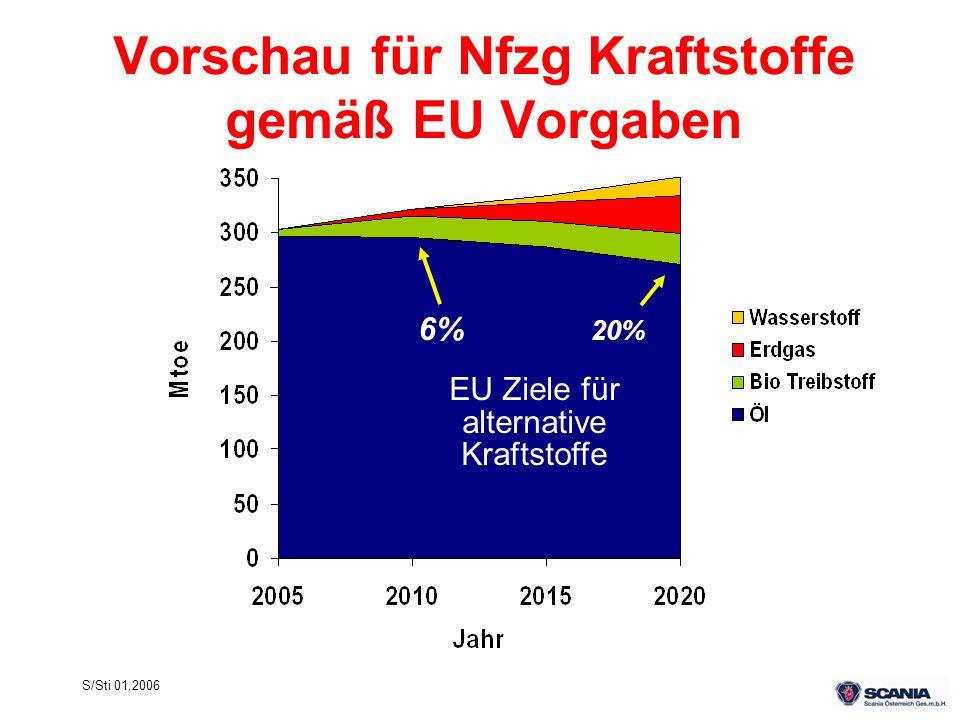 S/Sti 01.2006 Vorschau für Nfzg Kraftstoffe gemäß EU Vorgaben 6% 20% EU Ziele für alternative Kraftstoffe