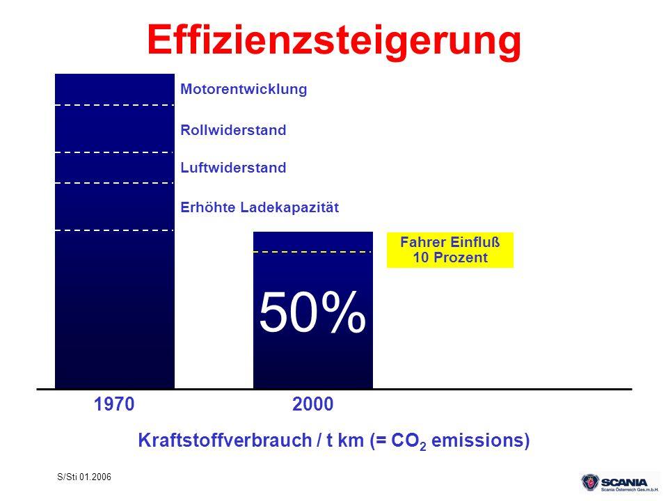 S/Sti 01.2006 Effizienzsteigerung Kraftstoffverbrauch / t km (= CO 2 emissions) 50% 1970 Motorentwicklung Luftwiderstand Rollwiderstand 2000 Erhöhte L