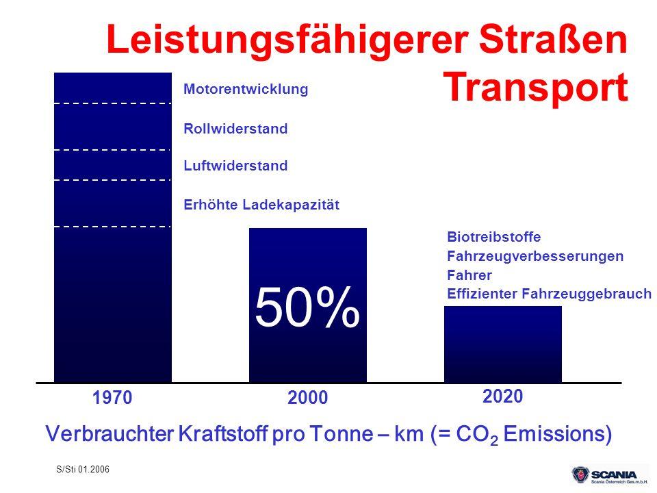 S/Sti 01.2006 Leistungsfähigerer Straßen Transport Verbrauchter Kraftstoff pro Tonne – km (= CO 2 Emissions) 50% 19702000 2020 Fahrzeugverbesserungen