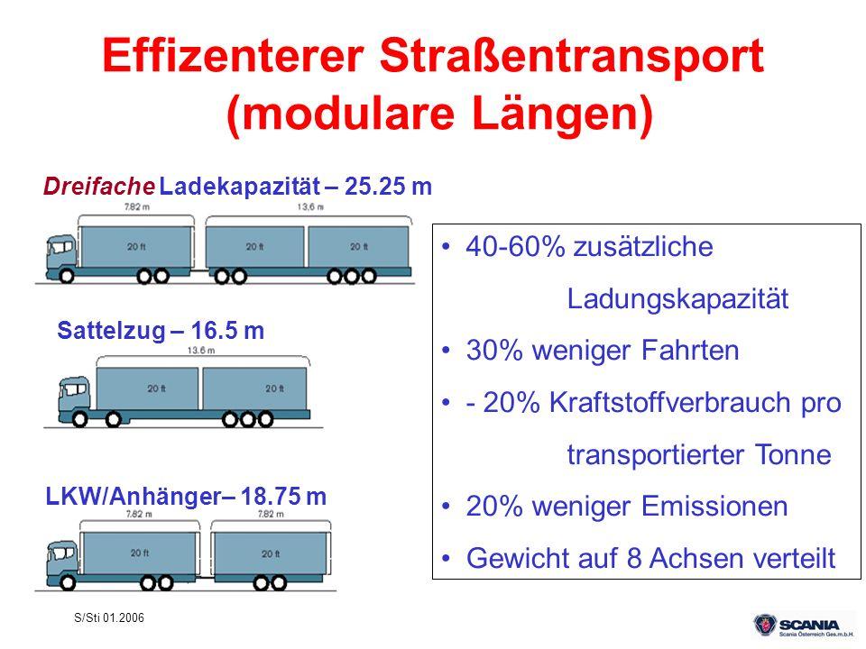 S/Sti 01.2006 Dreifache Ladekapazität – 25.25 m Sattelzug – 16.5 m LKW/Anhänger– 18.75 m Effizenterer Straßentransport (modulare Längen) 40-60% zusätz