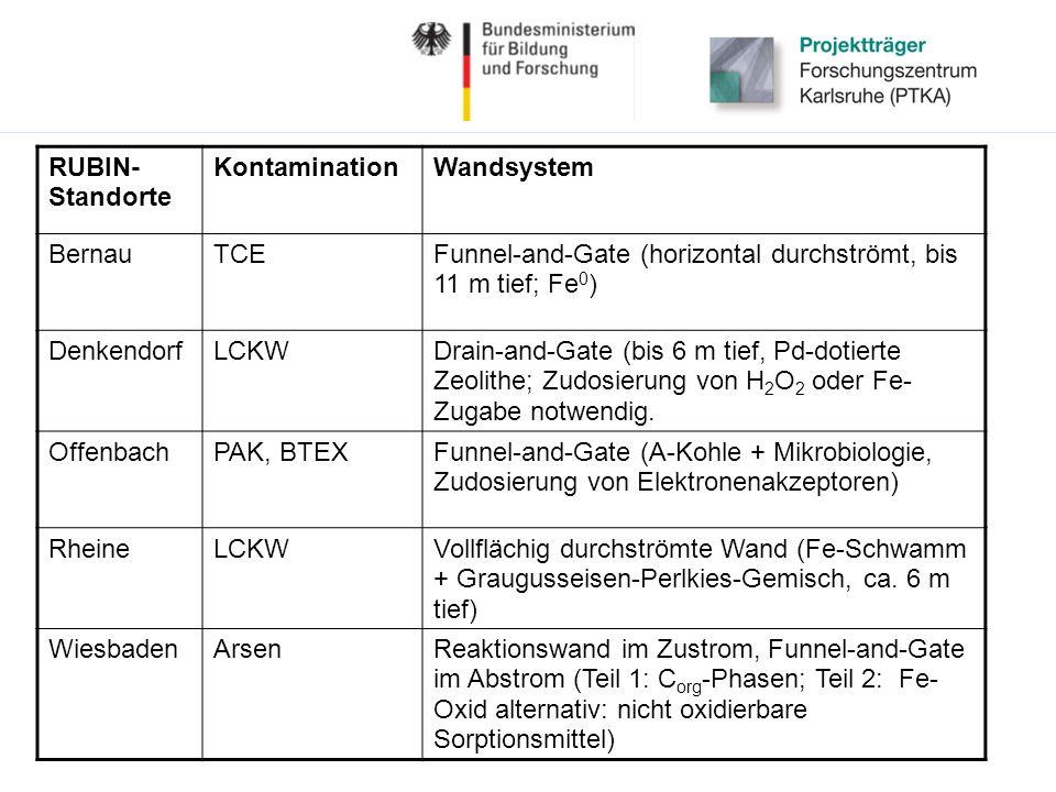 RUBIN- Standorte KontaminationWandsystem BernauTCEFunnel-and-Gate (horizontal durchströmt, bis 11 m tief; Fe 0 ) DenkendorfLCKWDrain-and-Gate (bis 6 m tief, Pd-dotierte Zeolithe; Zudosierung von H 2 O 2 oder Fe- Zugabe notwendig.