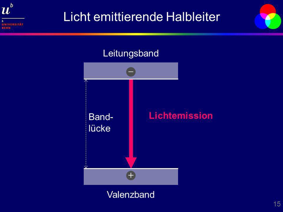 15 Licht emittierende Halbleiter Lichtemission Leitungsband Valenzband + – Band- lücke