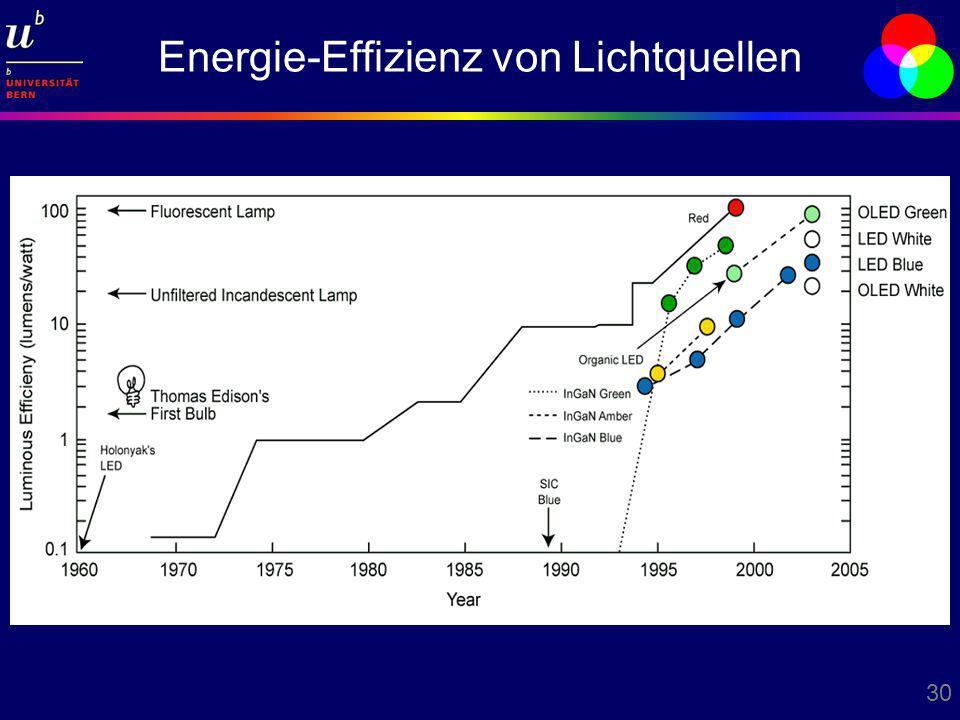 30 Energie-Effizienz von Lichtquellen