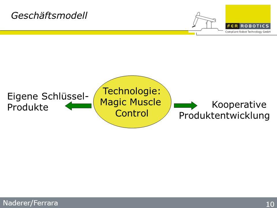 10 Geschäftsmodell Technologie: Magic Muscle Control Kooperative Produktentwicklung Eigene Schlüssel- Produkte