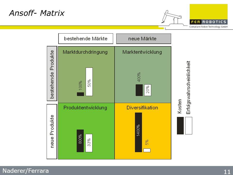 Naderer/Ferrara 11 Ansoff- Matrix
