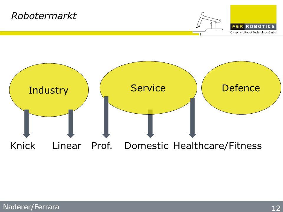 Naderer/Ferrara 12 Robotermarkt Industry ServiceDefence Prof.DomesticKnickLinearHealthcare/Fitness