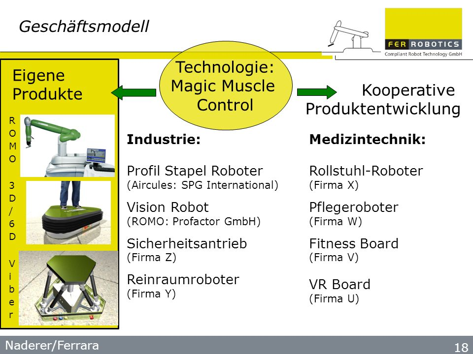 Naderer/Ferrara 18 Industrie: Profil Stapel Roboter (Aircules: SPG International) Vision Robot (ROMO: Profactor GmbH) Sicherheitsantrieb (Firma Z) Reinraumroboter (Firma Y) Medizintechnik: Rollstuhl-Roboter (Firma X) Pflegeroboter (Firma W) Fitness Board (Firma V) VR Board (Firma U) Geschäftsmodell Technologie: Magic Muscle Control Kooperative Produktentwicklung Eigene Produkte