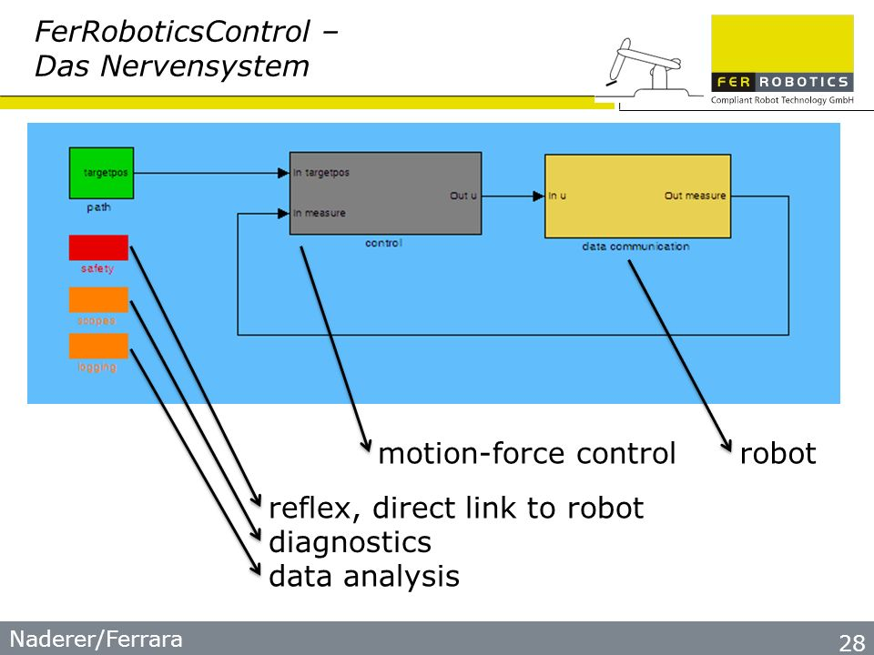 Naderer/Ferrara 28 FerRoboticsControl – Das Nervensystem reflex, direct link to robot diagnostics data analysis motion-force controlrobot