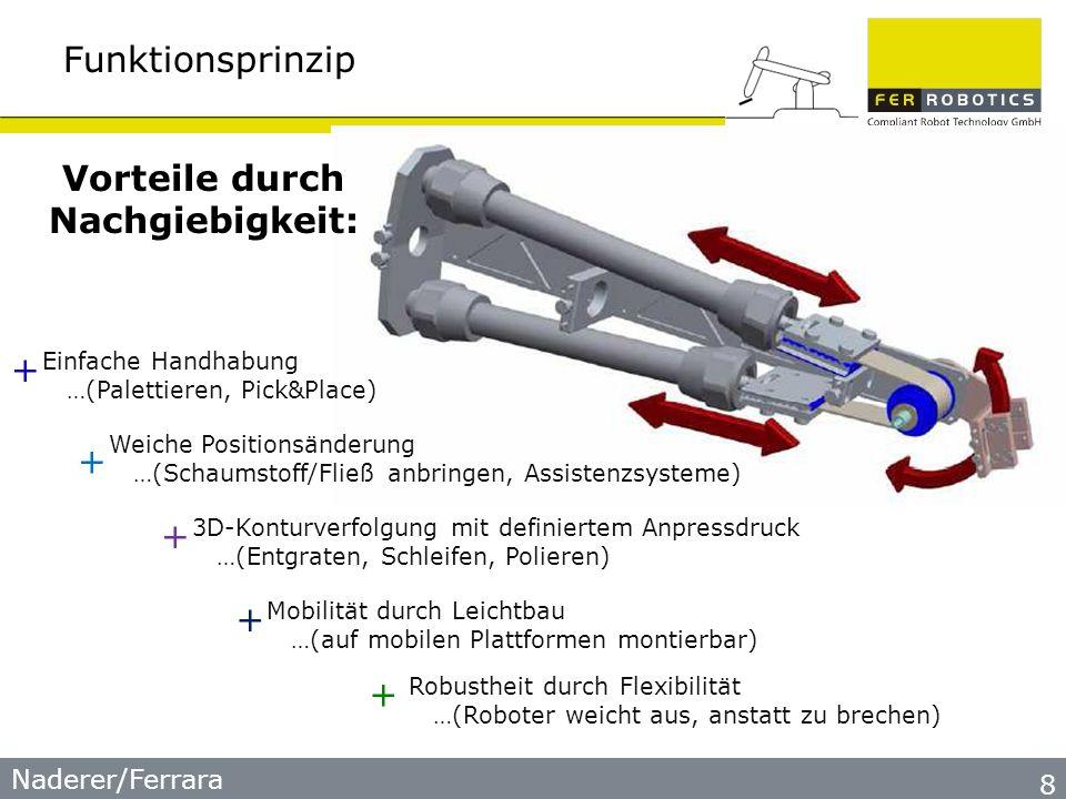Funktionsprinzip 8 Vorteile durch Nachgiebigkeit: Einfache Handhabung …(Palettieren, Pick&Place) Weiche Positionsänderung …(Schaumstoff/Fließ anbringen, Assistenzsysteme) 3D-Konturverfolgung mit definiertem Anpressdruck …(Entgraten, Schleifen, Polieren) Mobilität durch Leichtbau …(auf mobilen Plattformen montierbar) Robustheit durch Flexibilität …(Roboter weicht aus, anstatt zu brechen) + + + + +
