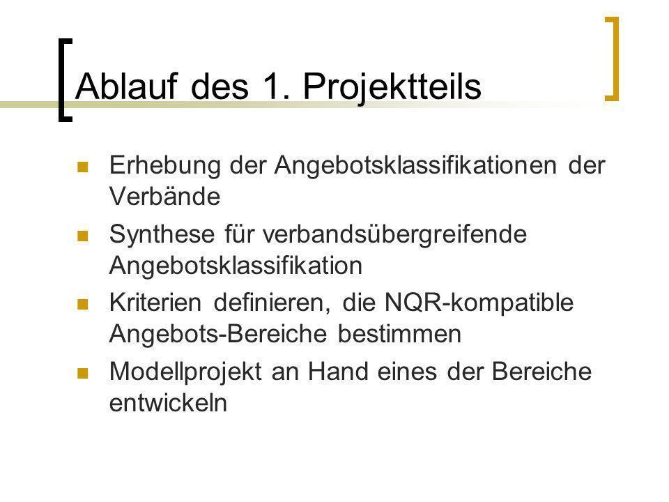 Ablauf des 1. Projektteils Erhebung der Angebotsklassifikationen der Verbände Synthese für verbandsübergreifende Angebotsklassifikation Kriterien defi