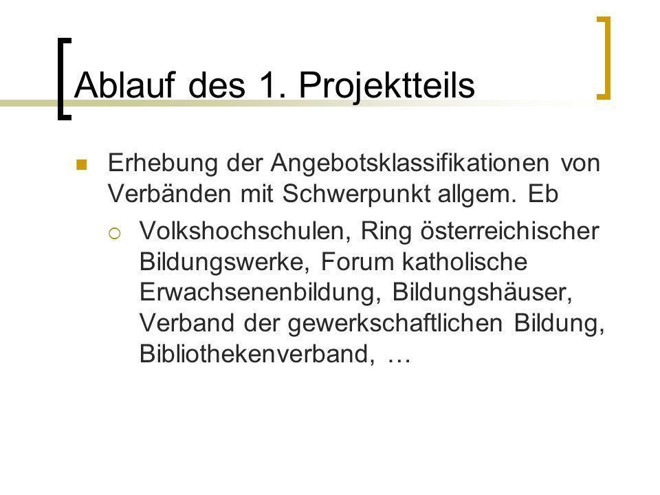 Ablauf des 1. Projektteils Erhebung der Angebotsklassifikationen von Verbänden mit Schwerpunkt allgem. Eb Volkshochschulen, Ring österreichischer Bild