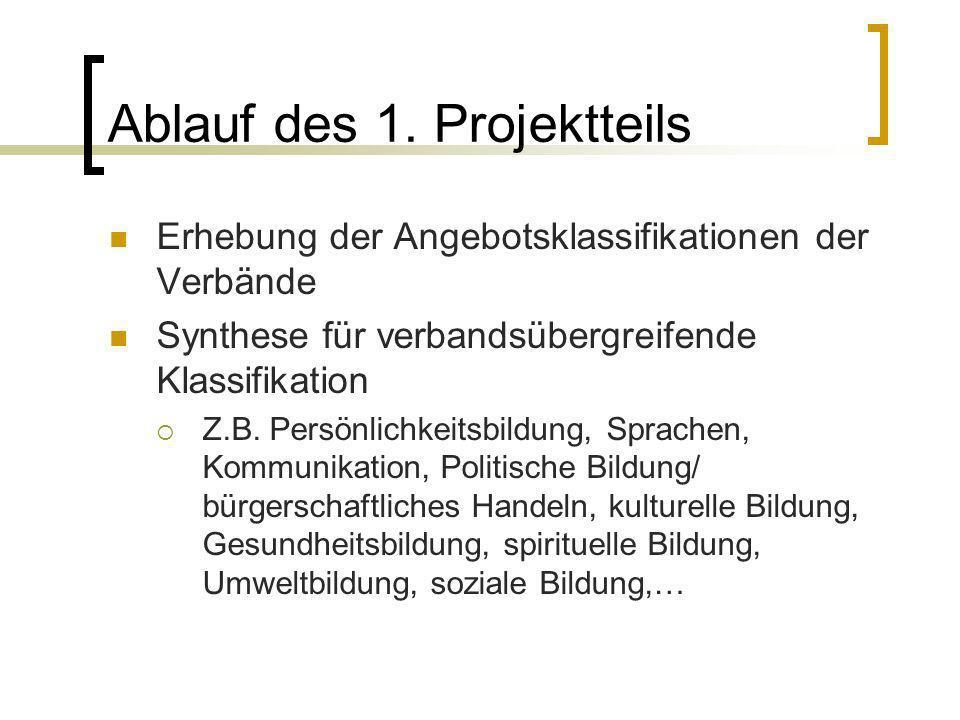 Ablauf des 1. Projektteils Erhebung der Angebotsklassifikationen der Verbände Synthese für verbandsübergreifende Klassifikation Z.B. Persönlichkeitsbi