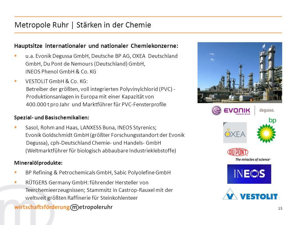 15 Metropole Ruhr | Stärken in der Chemie Hauptsitze internationaler und nationaler Chemiekonzerne: u.a. Evonik Degussa GmbH, Deutsche BP AG, OXEA Deu