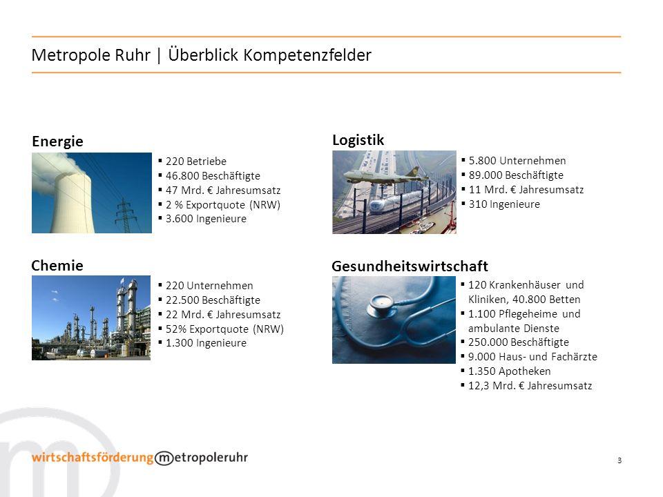 14 Metropole Ruhr | Kompetenzfeld Chemie Standort: Sieben voll entwickelte High-Tech-Chemieparks mit weit verzweigten Pipelinesystemen, Kuppelprodukten und umfassenden Services Inbetriebnahme einer 60 km langen Propylen-Pipeline in 2009, die die Chemiestandorte im westlichen und nördlichen Ruhrgebiet verbindet Entwicklung, Herstellung, Verarbeitung, Entsorgung von chemischen Produkten und affinen Dienstleistungen Weitere Schwerpunkte: Kunststofferzeugung und -verarbeitung, Oberflächentechnologien (Lacke und Beschichtungen) exzellente Forschungs- und Entwicklungseinrichtungen sowie Aus- und Weiterbildungsinstitute