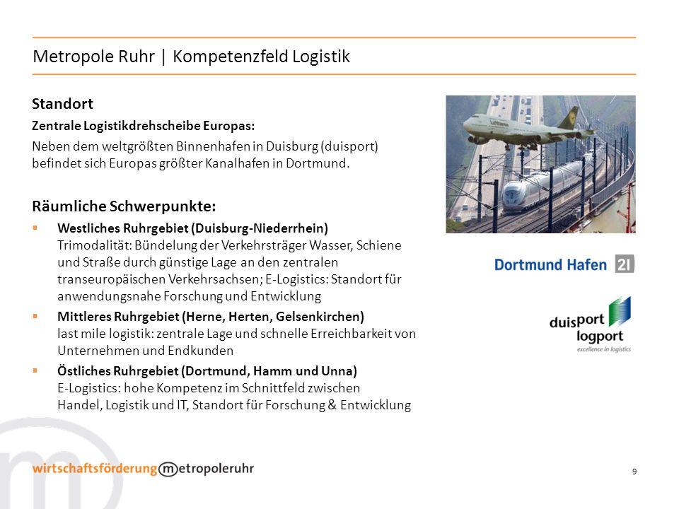10 Metropole Ruhr | Stärken in der Logistik Sowohl Produktionsstandort als auch Absatzmarkt Vollständige logistische Wertschöpfungskette Europäische Logistikdrehscheibe mit dichter trimodaler Infrastruktur Starke industrielle Basis vor Ort Europäisches Zentrum für Logistik und IT Juni 2010: Start des EffizienzCluster LogistikRuhr, Fördermittel in Höhe von 40 Mio.