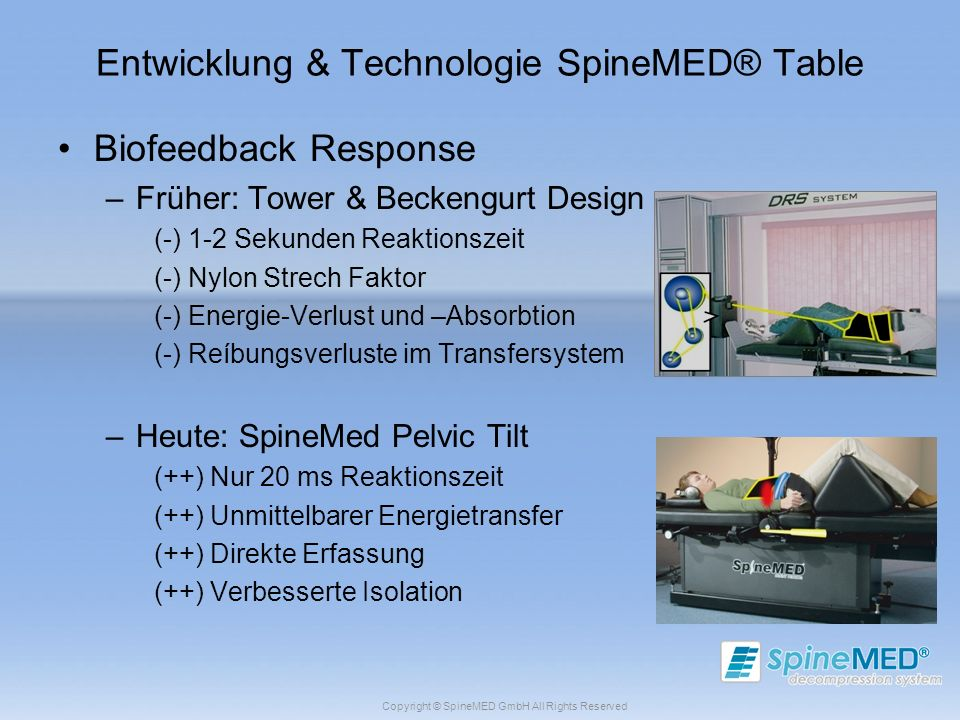 Copyright © SpineMED GmbH All Rights Reserved Entwicklung & Technologie SpineMED® Table Biofeedback Response –Früher: Tower & Beckengurt Design (-) 1-