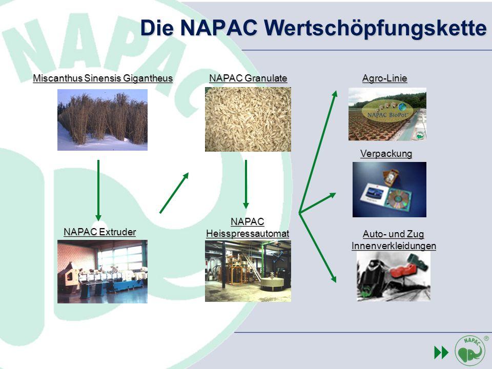 Die NAPAC Wertschöpfungskette Agro-Linie Verpackung Auto- und Zug Innenverkleidungen NAPAC Extruder NAPAC Heisspressautomat NAPAC Granulate Miscanthus