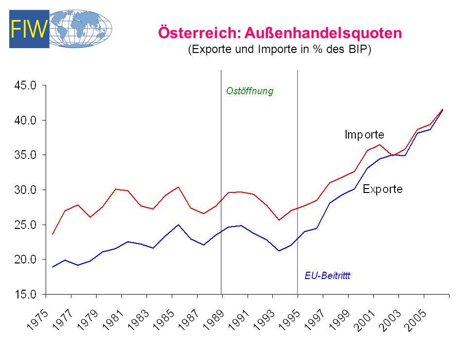 Österreich: Handelsbilanz nach Regionen (Mio. Euro)