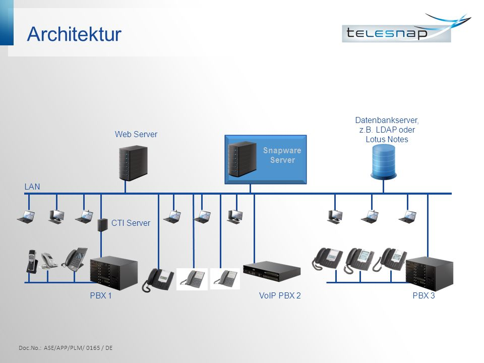 Architektur PBX 1 VoIP PBX 2PBX 3 CTI Server Snapware Server LAN Web Server Datenbankserver, z.B.