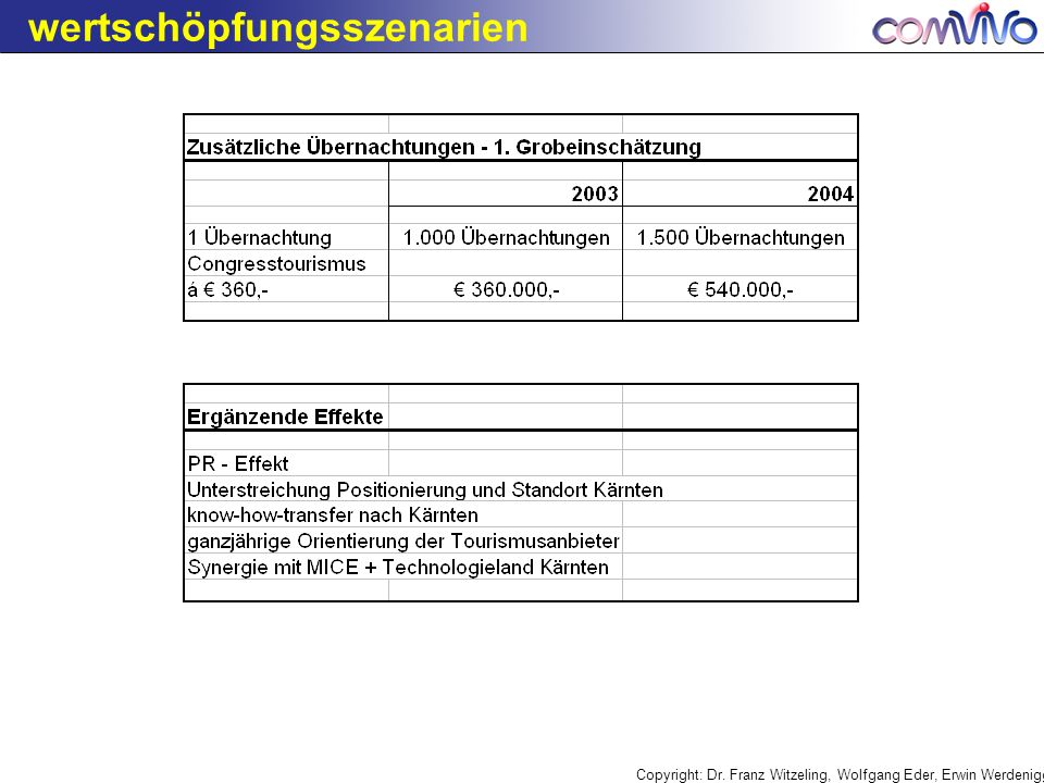 Copyright: Dr. Franz Witzeling, Wolfgang Eder, Erwin Werdenigg wertschöpfungsszenarien