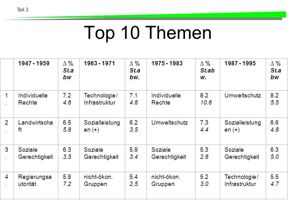 Top 10 Themen 1947 - 1959 % St.a bw 1963 - 1971 % St.a bw. 1975 - 1983 % St.ab w. 1987 - 1995 % St.a bw 1.1. Individuelle Rechte 7.2 4.6 Technologie /