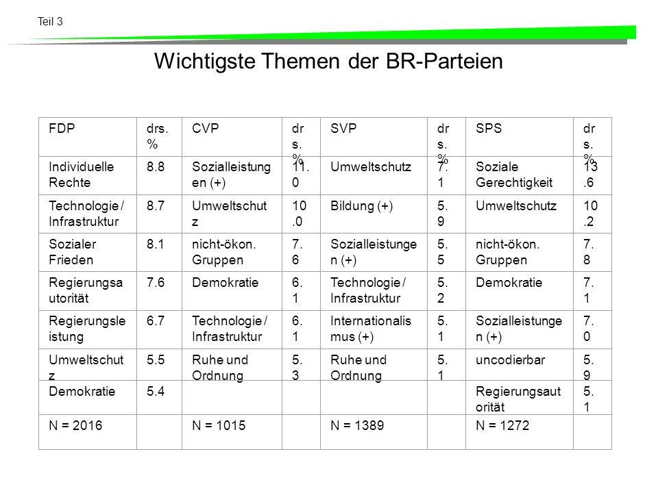 Teil 3 Wichtigste Themen der BR-Parteien FDPdrs. % CVPdr s. % SVPdr s. % SPSdr s. % Individuelle Rechte 8.8Sozialleistung en (+) 11. 0 Umweltschutz7.