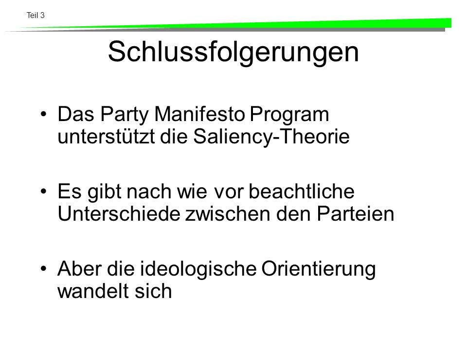 Teil 3 Schlussfolgerungen Das Party Manifesto Program unterstützt die Saliency-Theorie Es gibt nach wie vor beachtliche Unterschiede zwischen den Part