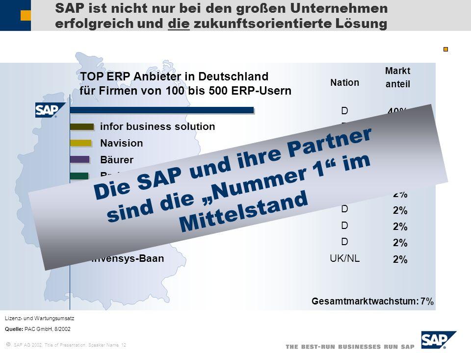 SAP AG 2002, Title of Presentation, Speaker Name 12 SAP ist nicht nur bei den großen Unternehmen erfolgreich und die zukunftsorientierte Lösung Lizenz
