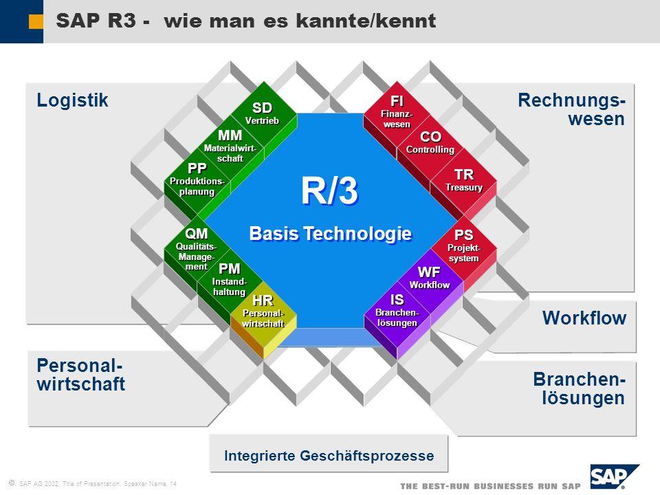 SAP AG 2002, Title of Presentation, Speaker Name 14 SAP R3 - wie man es kannte/kennt R/3 Basis Technologie FI Finanz- wesen FI Finanz- wesen CO Contro