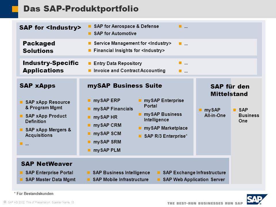 SAP AG 2002, Title of Presentation, Speaker Name 15 Das SAP-Produktportfolio * Für Bestandskunden SAP NetWeaver SAP for SAP xApps SAP xApp Resource &