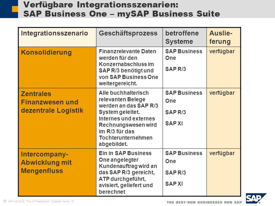 SAP AG 2002, Title of Presentation, Speaker Name 19 Verfügbare Integrationsszenarien: SAP Business One – mySAP Business Suite IntegrationsszenarioGesc