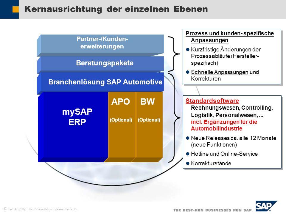 SAP AG 2002, Title of Presentation, Speaker Name 23 Kernausrichtung der einzelnen Ebenen Partner-/Kunden- erweiterungen Beratungspakete Branchenlösung