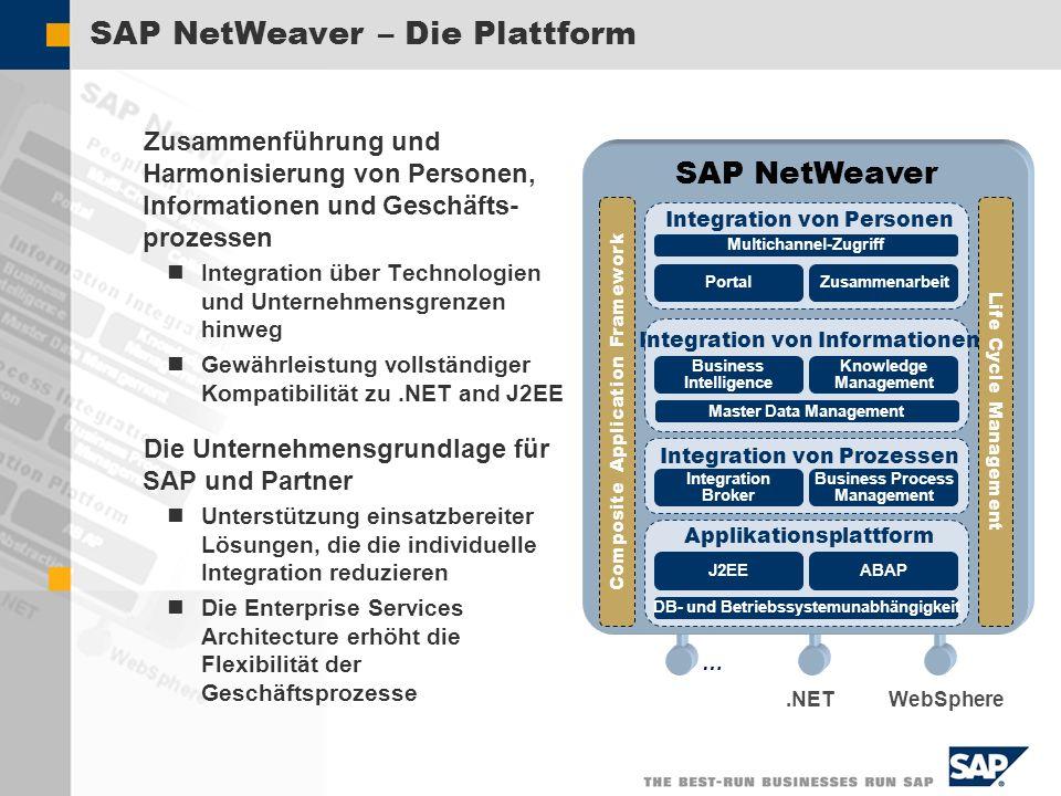 SAP AG 2002, Title of Presentation, Speaker Name 28 SAP NetWeaver – Die Plattform DB and OS Abstraction.NETWebSphere … Integration von Personen Compos