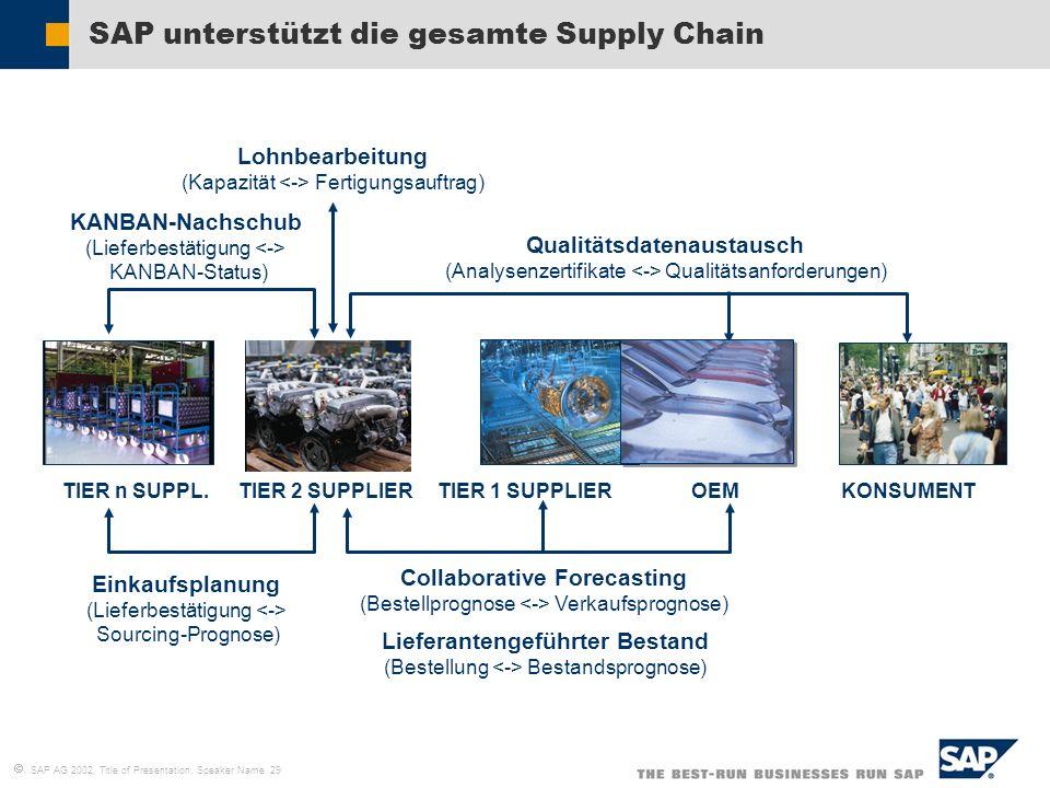 SAP AG 2002, Title of Presentation, Speaker Name 29 SAP unterstützt die gesamte Supply Chain TIER n SUPPL.TIER 2 SUPPLIERTIER 1 SUPPLIEROEMKONSUMENT K