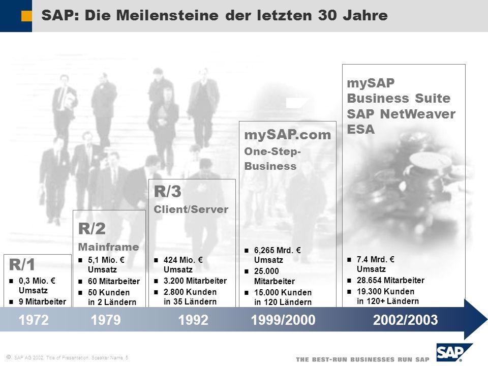 SAP AG 2002, Title of Presentation, Speaker Name 5 mySAP.com One-Step- Business 6,265 Mrd. Umsatz 25.000 Mitarbeiter 15.000 Kunden in 120 Ländern SAP: