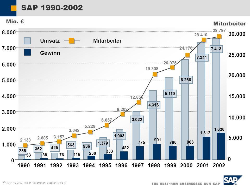 SAP AG 2002, Title of Presentation, Speaker Name 6 SAP 1990-2002 1.000 2.000 3.000 4.000 5.000 6.000 7.000 8.000 5.000 10.000 15.000 20.000 25.000 30.