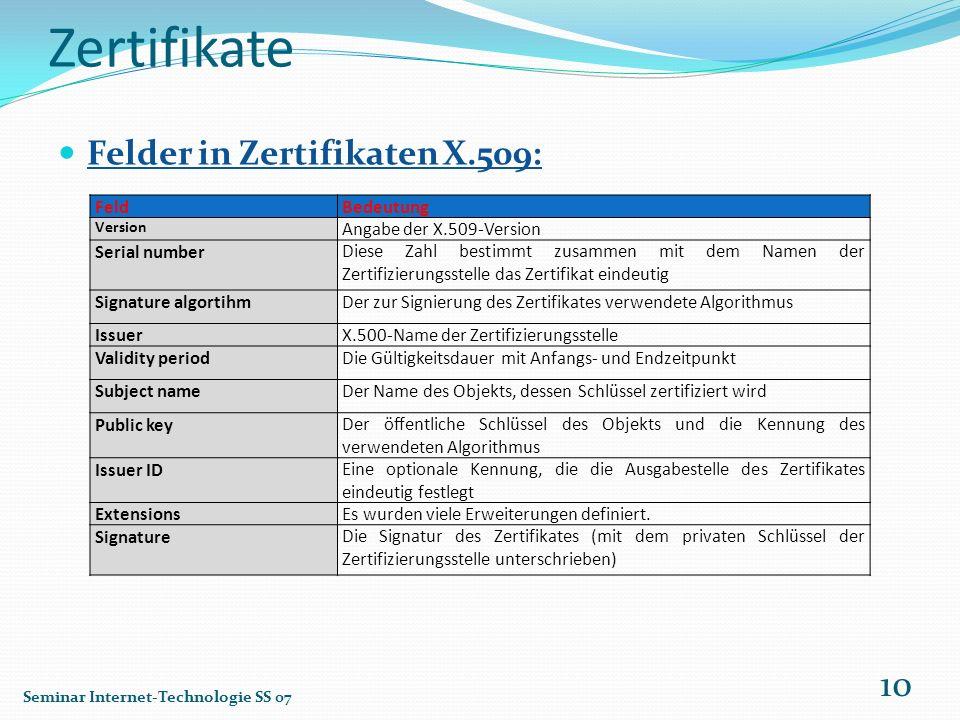 Zertifikate Felder in Zertifikaten X.509: Seminar Internet-Technologie SS 07 10 FeldBedeutung Version Angabe der X.509-Version Serial numberDiese Zahl